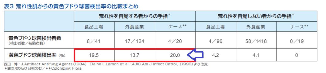 荒れ性肌からの黄色ブドウ球菌検出率の比較